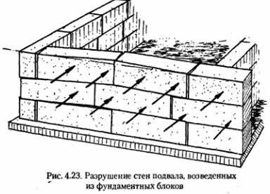 Steny domu blokov fbs