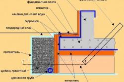 Особенности монтажа монолитного плитного фундамента (схема).