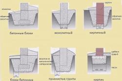 Схама вариантов столбчатого фундамента под каркас