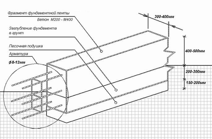 Схема ленточного фундамента для дома, подготовка и разметка