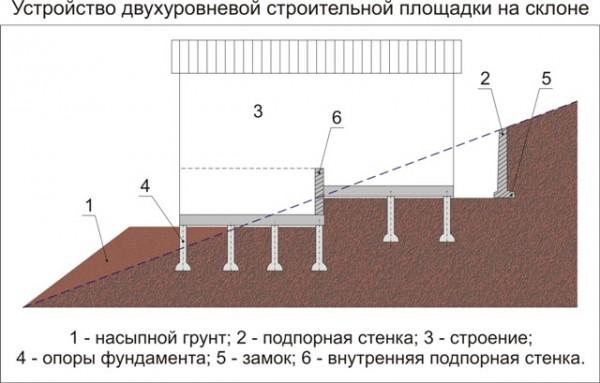 Схема двухуровневой строительной площадки на склоне