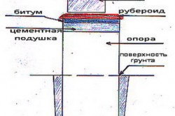 Схема гидроизоляции фундамента