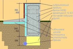 Схема гидроизоляции ленточного фундамента битумной мастикой