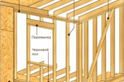 Схема конструкции каркасных стен