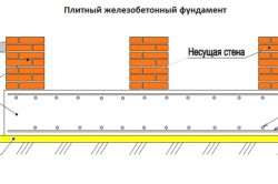Схема плитного железобетонного фундамента