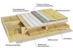 Схема пола каркасного дома