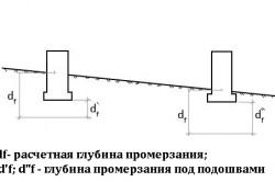 Схема промерзания основания под фундаментами при наличии уклона