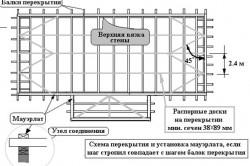 Схема сборки крыши каркасного дома