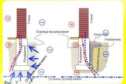 Схема уровень промерзания фундамента
