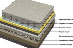 Схема устройства бетонного пола.