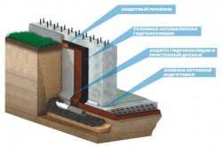 Схема устройства  гидроизоляции фундамента