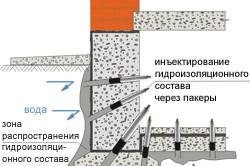 Схема устройства инъекционной гидроизоляции фундамента