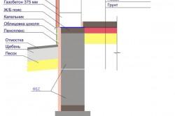 Схема устройства монолитного ленточного фундамента.