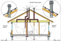 Схема устройства системы вентиляции в каркасных домах.