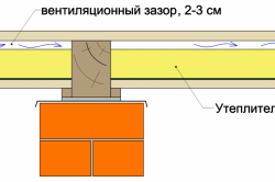 Схема вентиляционного зазора в доме