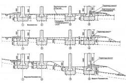 Схемы устройства фундаментов на участках с уклоном