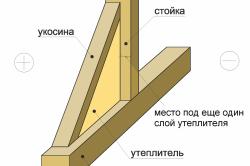 Схема утепления стен каркасного гаража.