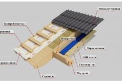 Схема кровельного пирога каркасного дома.