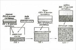 Компоненты для изготовления бетона своими руками