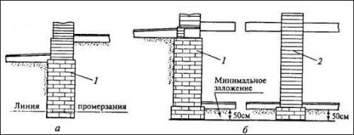 Бутовый фундамент в помещениях с подвалом и без подвала (схема).