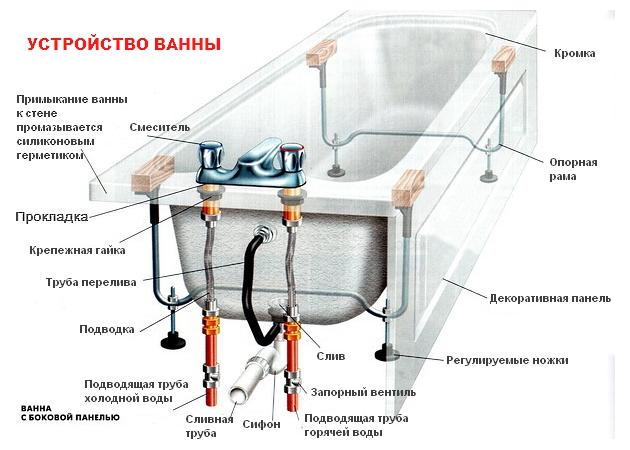 Схема устройства чугунной ванны.