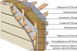 Схема изоляции каркасного дома