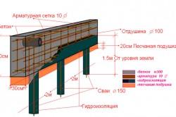 Схема навесного цоколя свайного фундамента