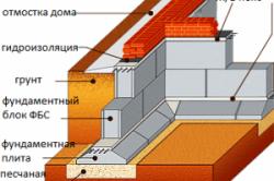 Схема устройства фундамент из блоков ФБС