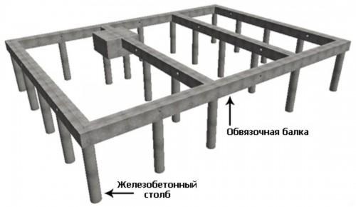 Структура свайного фундамента