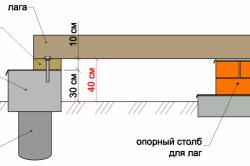 Схема основания каркасного гаража.