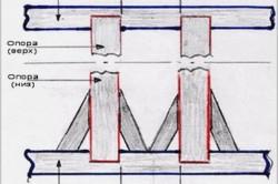 Схема стоек каркаса