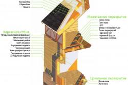 Схема строения стен, перекрытий, крыши каркасного дома.