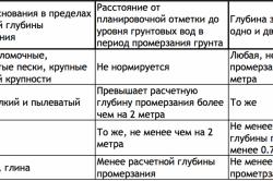 Таблица расчета глубины фундамента