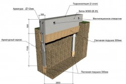 Устройство фундамента каркасного дома