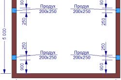 Примерная схема расположения продухов в фундаменте