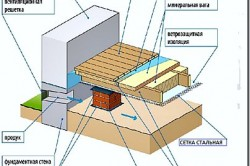 Эффективная вентиляция деревянного пола по грунту на лагах в частном доме