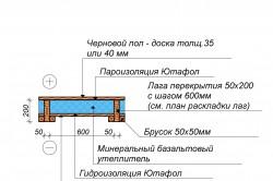 Схема устройства пола в каркасном доме.