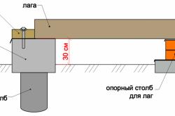 Схема установки лаг на опорные столбики