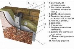 Схема отделки фундамента натуральным камнем