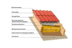 Схема пароизоляции кровли каркасного дома