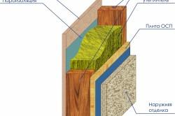 Схема пирога каркасной стены