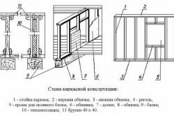 Схема стены каркасной конструкции