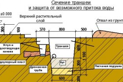 Схема устройства траншеи под фундамент