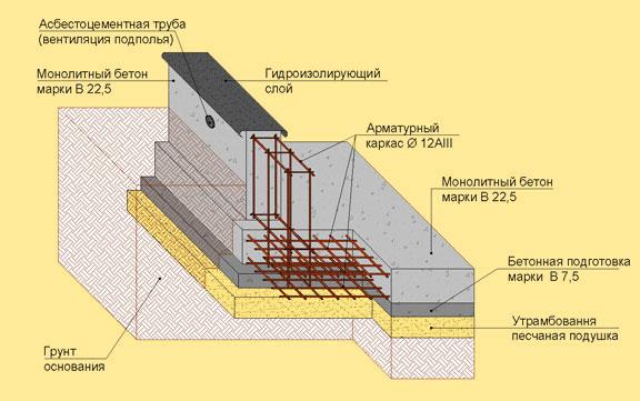 Схема устройства ленточного фундамента для каркасного дома.