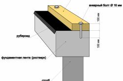 Схема устройства нижней обвязки