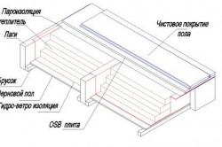 Схема устройства пола каркасного дома