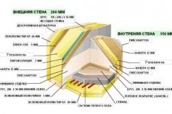 Схема внутренней отделки стены каркасного дома