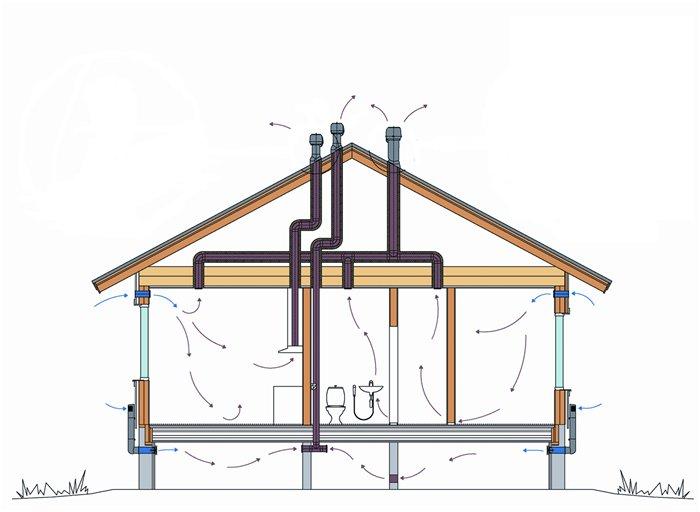 Схема вентилируемого дома
