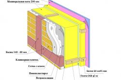 Элементы конструкции каркасного деревянного дома