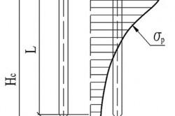 Схема распределения вертикальных напряжений под ростверком